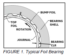 Cross-section drawing of a foil bearing.