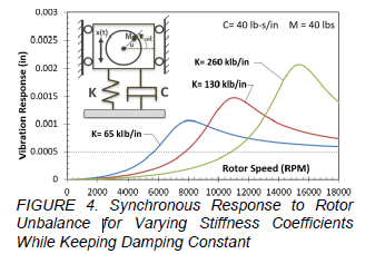 Graph depicting the vibrational response to an unbalanced motor for varying RPM speeds.