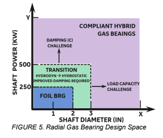 Graph depicting the design space for radial gas bearings.