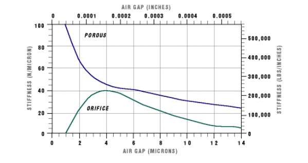 Graph depicting the air gap vs. stiffness curves for porous media and orifice bearings.