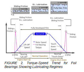 Plot showing the operational life cycle of a foil bearing through its torque-speed trend.